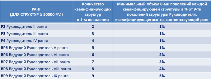 Зависимость вознаграждения от рангов